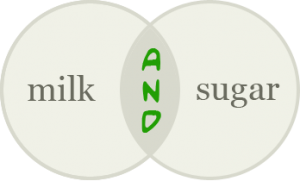 "Diagram outlining a keyword search for ""milk AND sugar"""