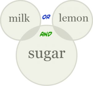 "Diagram outlining a keyword search for ""(milk AND sugar) OR (lemon AND sugar)"""